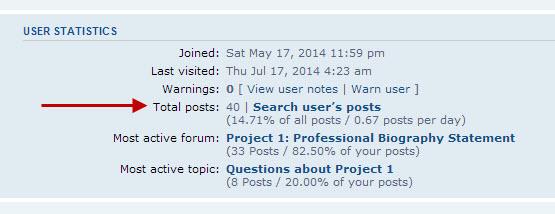 Number of Forum Posts